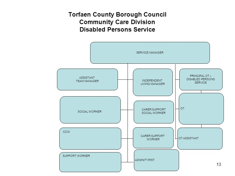 Torfaen County Borough Council Community Care Division Disabled Persons Service
