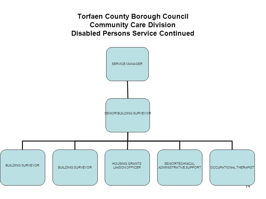 Torfaen County Borough Council Community Care Division Disabled Persons Service Continued