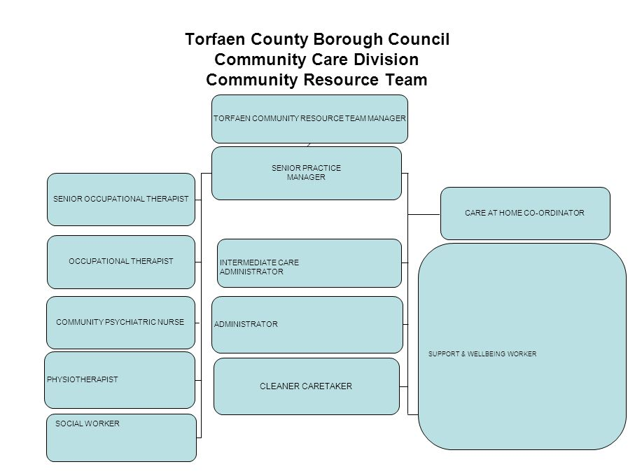 Torfaen County Borough Council Community Care Division Community Resource Team