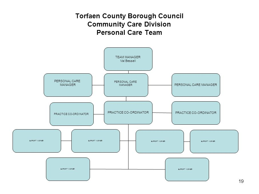 Torfaen County Borough Council Community Care Division Personal Care Team
