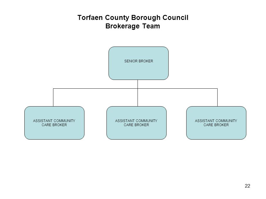Torfaen County Borough Council Brokerage Team
