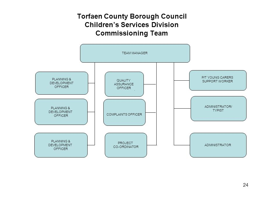 Torfaen County Borough Council Children's Services Division Commissioning Team