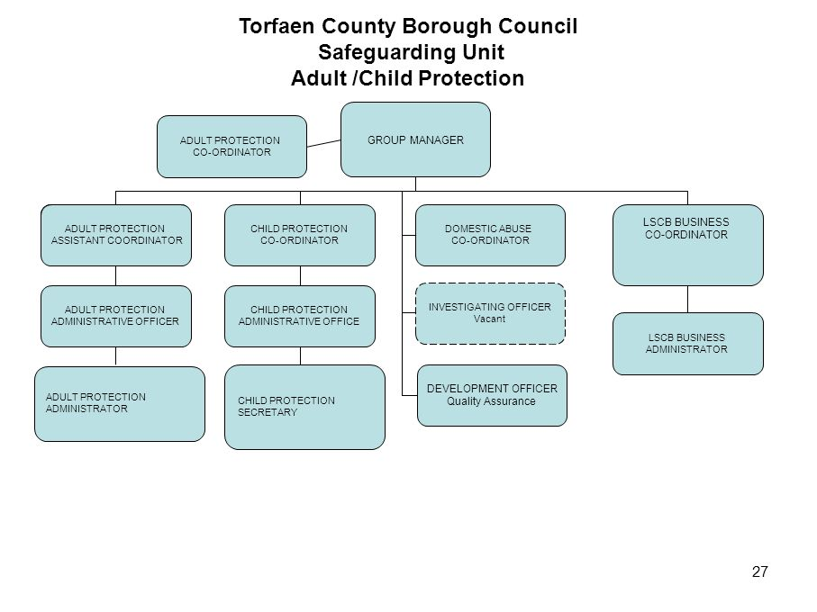 Torfaen County Borough Council Safeguarding Unit Adult /Child Protection