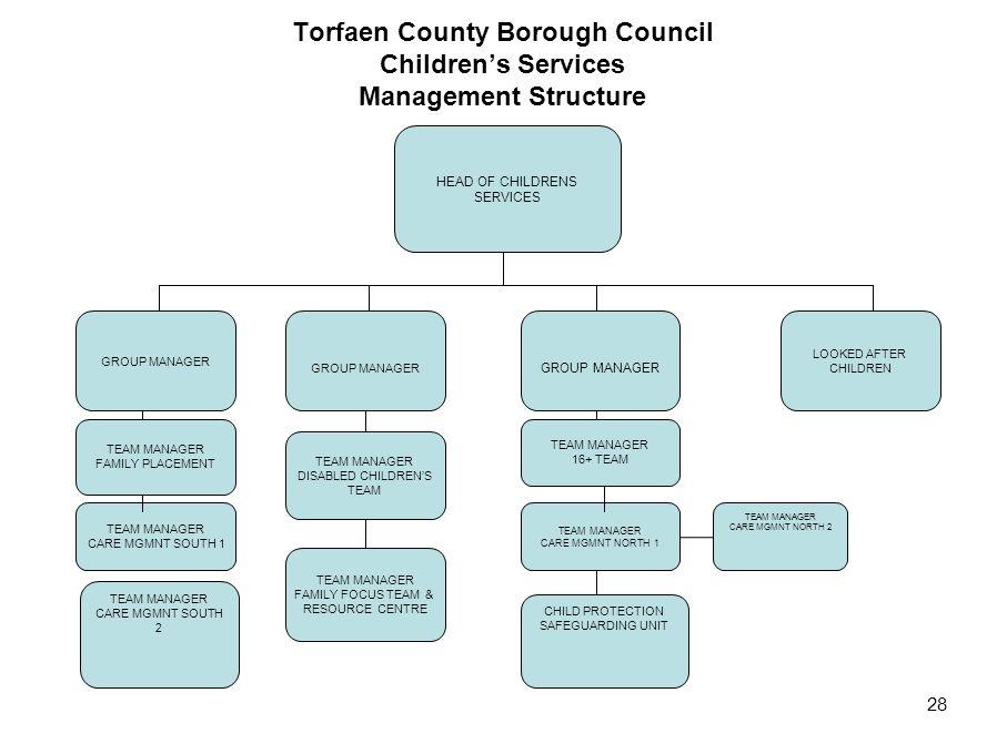 Torfaen County Borough Council Children's Services Management Structure