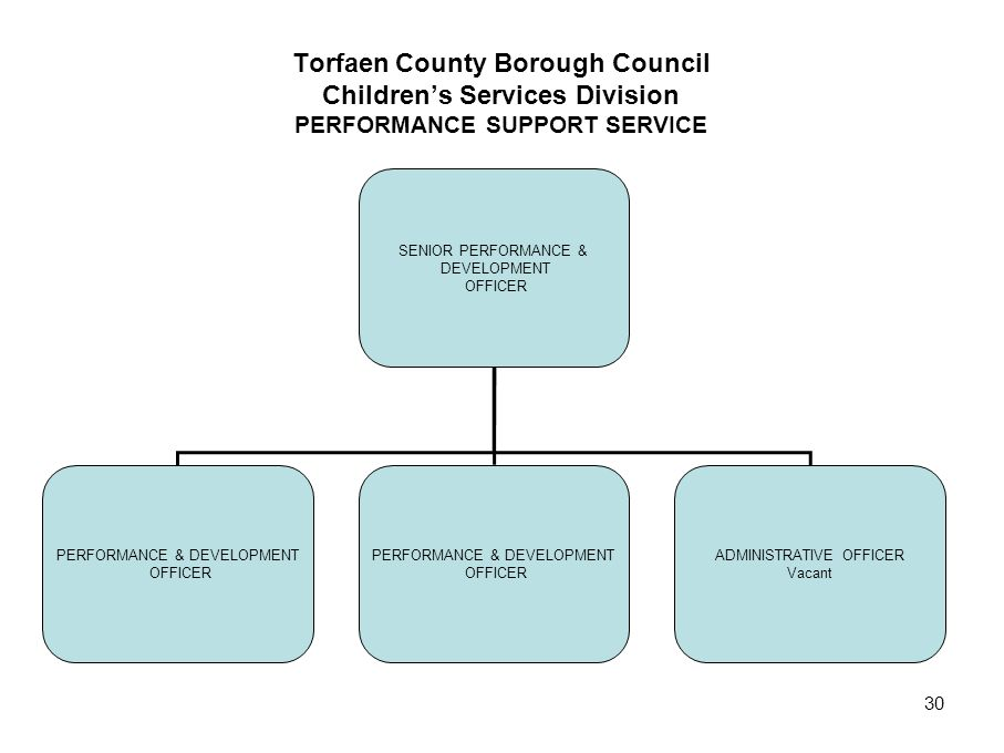 Torfaen County Borough Council Children's Services Division PERFORMANCE SUPPORT SERVICE