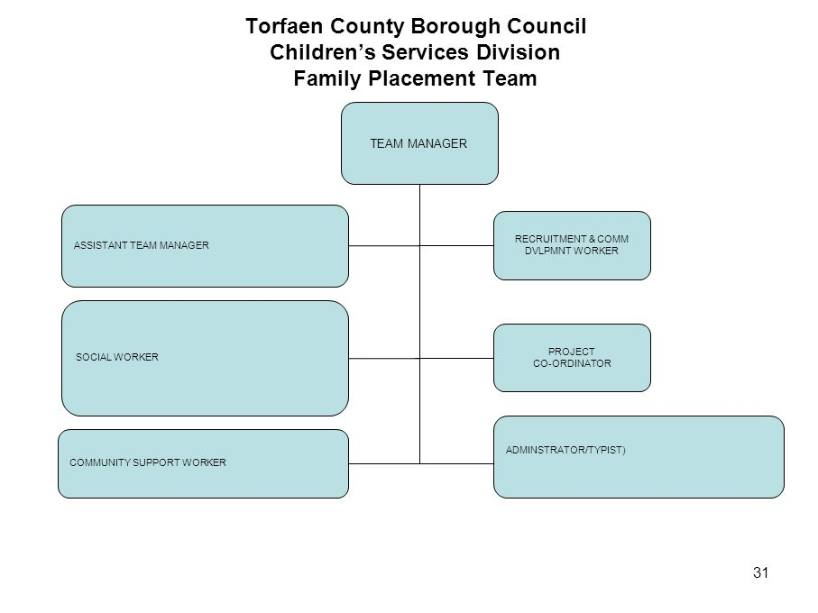 Torfaen County Borough Council Children's Services Division Family Placement Team