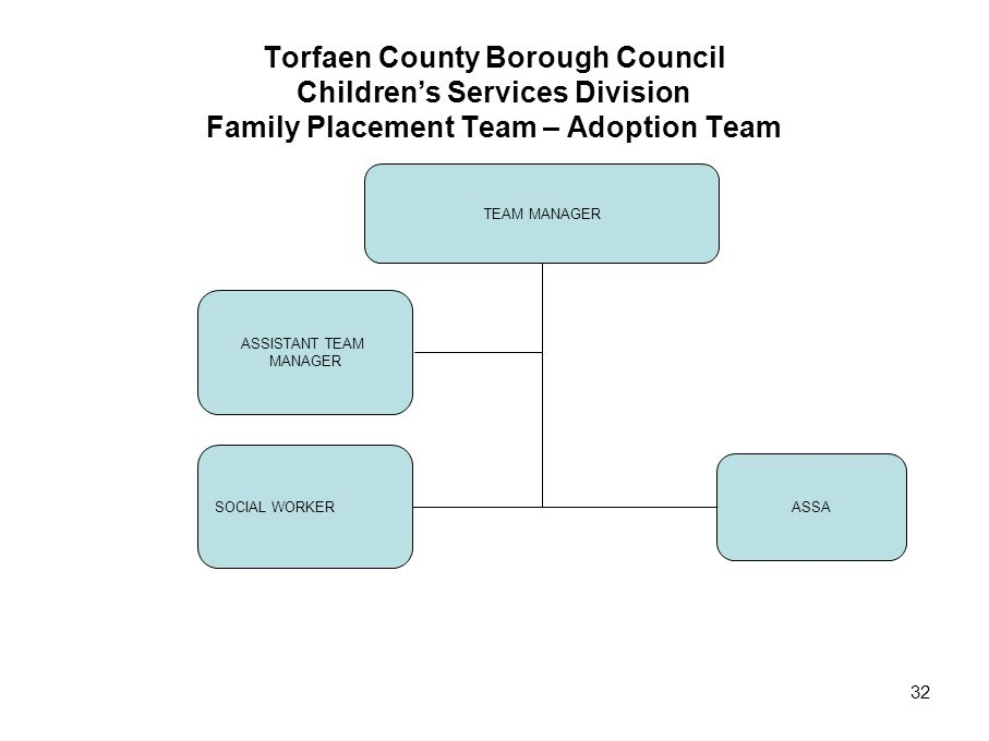 Torfaen County Borough Council Children's Services Division Family Placement Team – Adoption Team