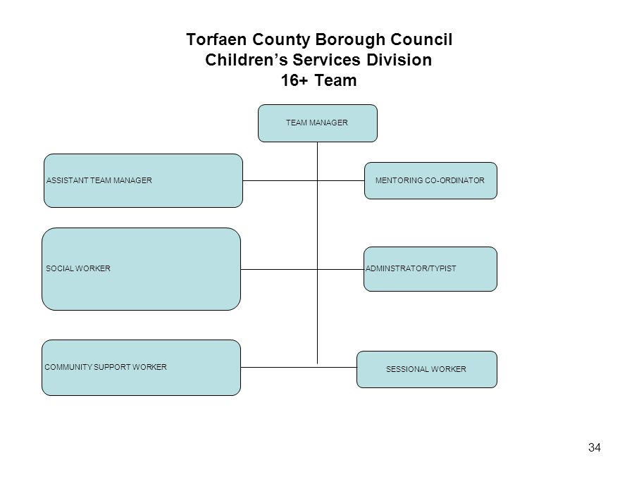 Torfaen County Borough Council Children's Services Division 16+ Team