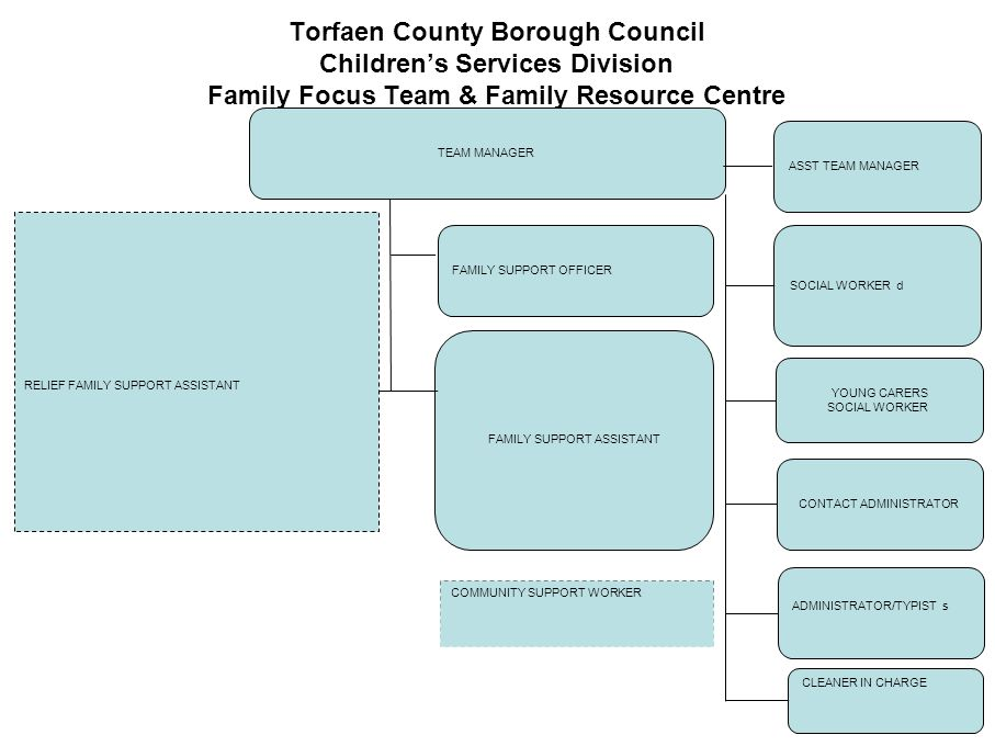 Torfaen County Borough Council Children's Services Division Family Focus Team & Family Resource Centre