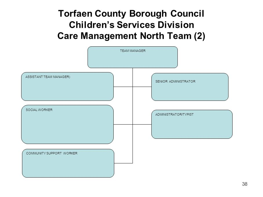 Torfaen County Borough Council Children's Services Division Care Management North Team (2)