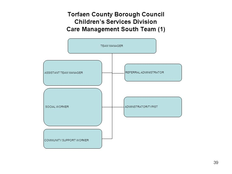 Torfaen County Borough Council Children's Services Division Care Management South Team (1)