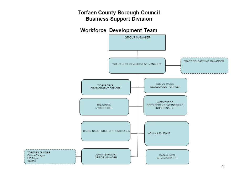 Torfaen County Borough Council Business Support Division Workforce Development Team