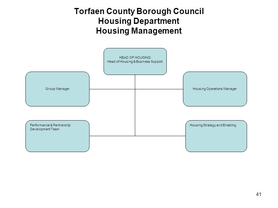 Torfaen County Borough Council Housing Department Housing Management