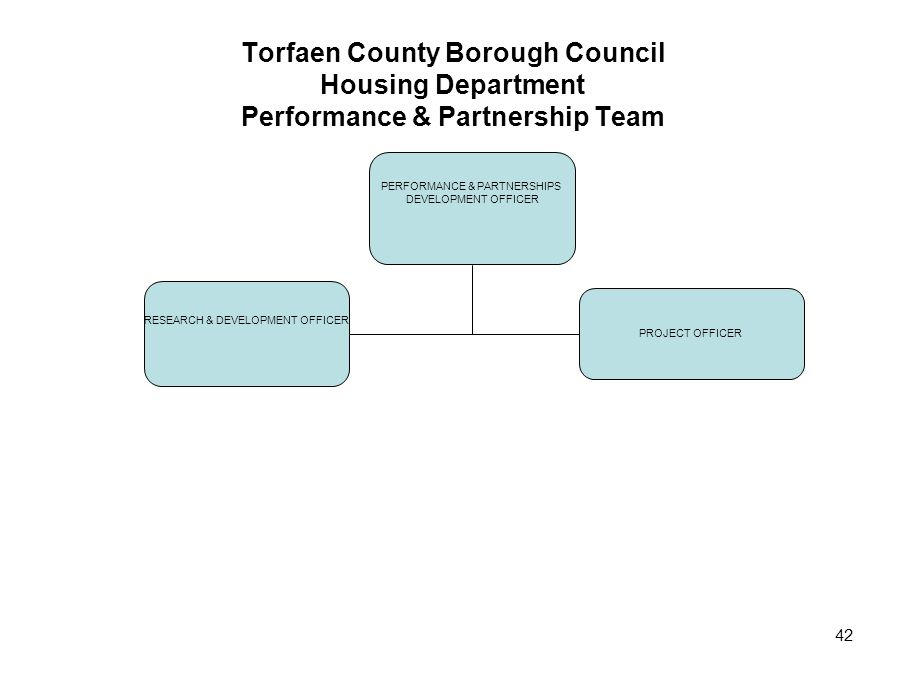 Torfaen County Borough Council Housing Department Performance & Partnership Team