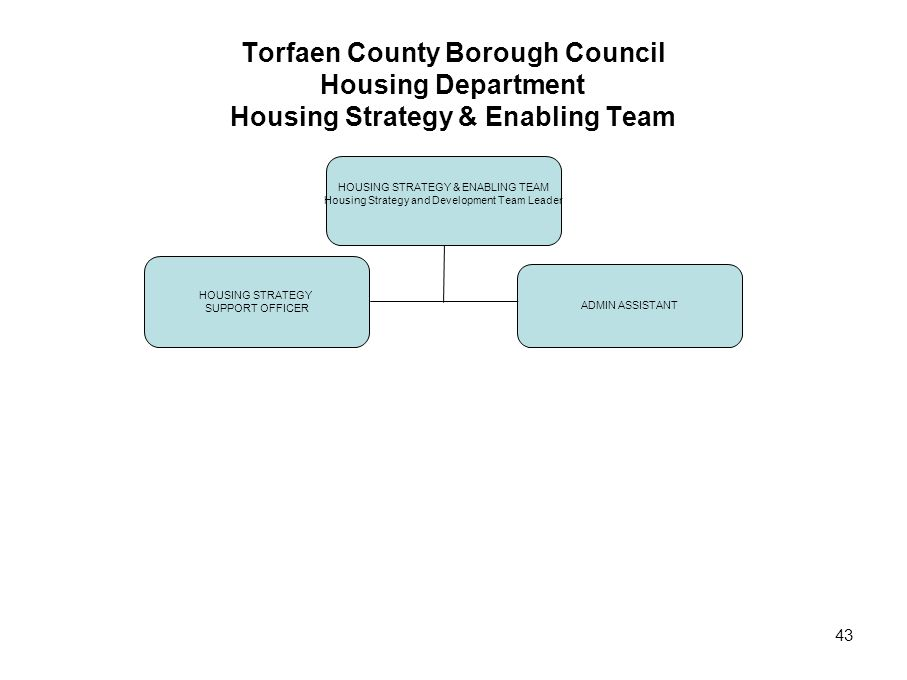 Torfaen County Borough Council Housing Department Housing Strategy & Enabling Team