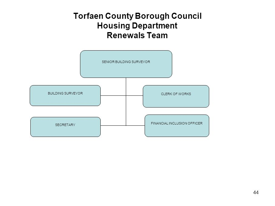 Torfaen County Borough Council Housing Department Renewals Team