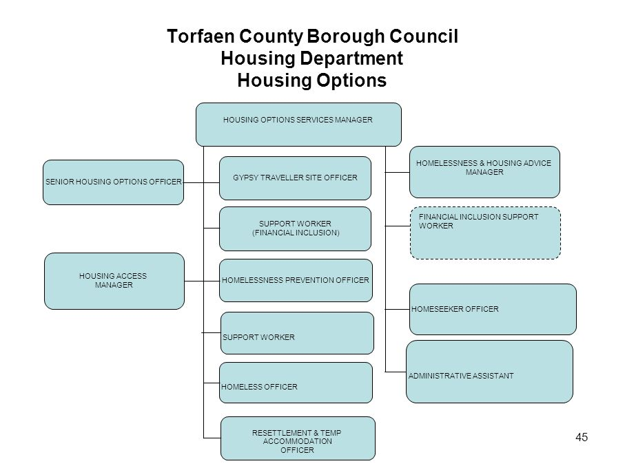 Torfaen County Borough Council Housing Department Housing Options