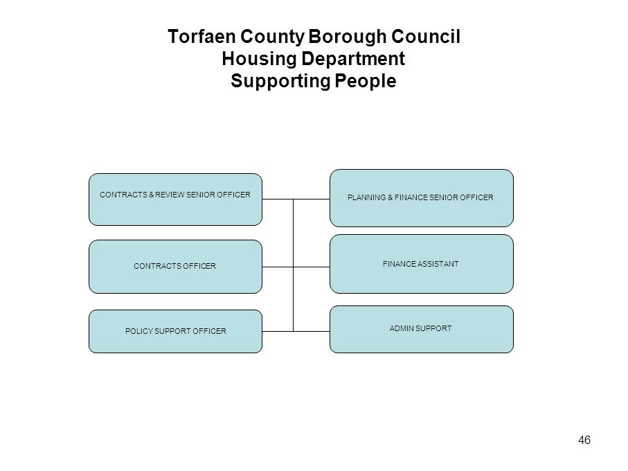 Torfaen County Borough Council Housing Department Supporting People