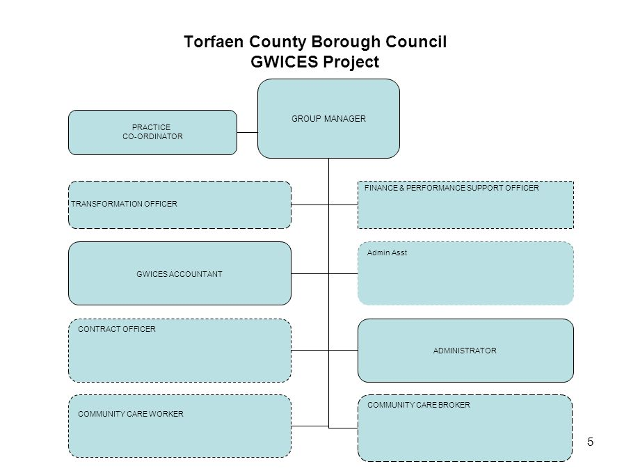 Torfaen County Borough Council GWICES Project