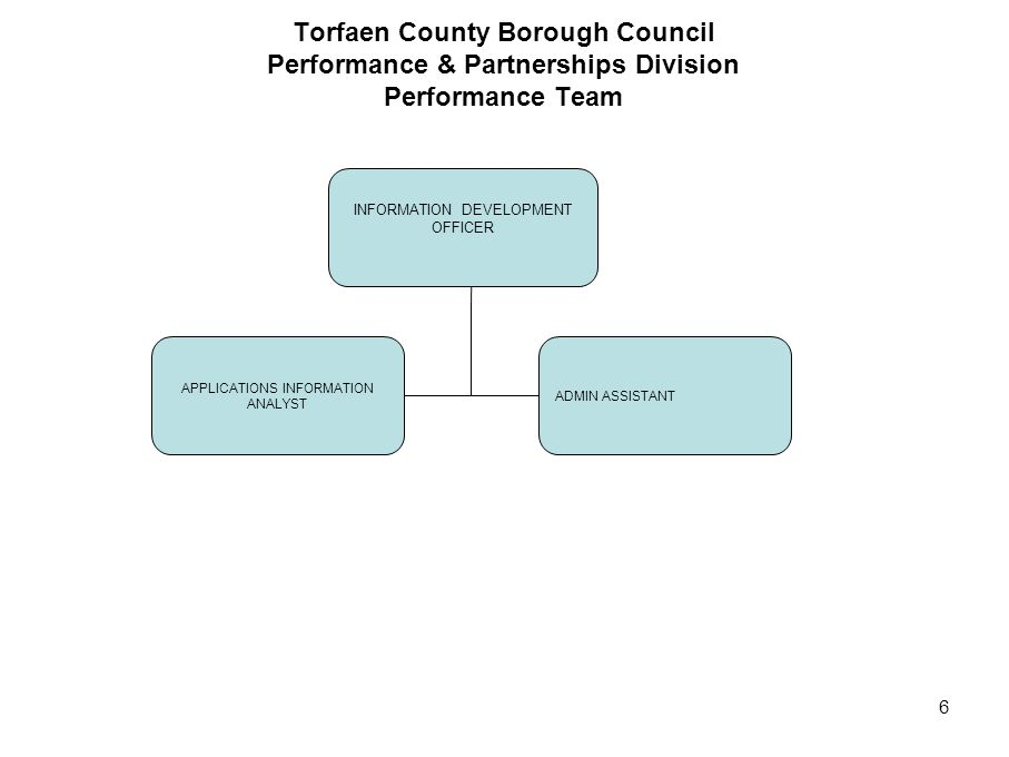 Torfaen County Borough Council Performance & Partnerships Division Performance Team