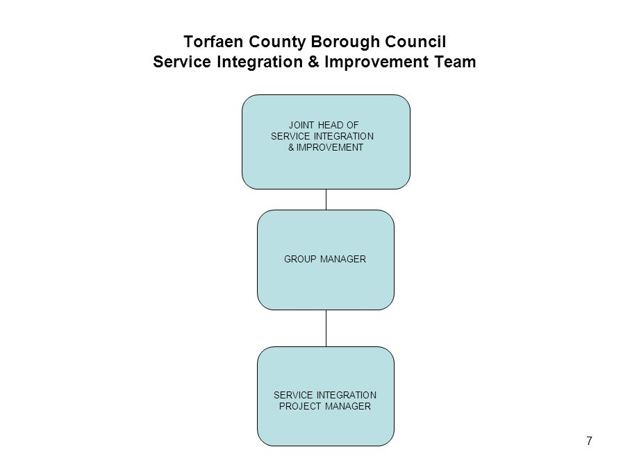Torfaen County Borough Council Service Integration & Improvement Team