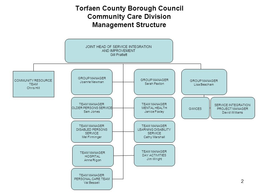 Torfaen County Borough Council Community Care Division Management Structure
