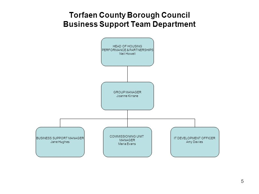 Torfaen County Borough Council Business Support Team Department