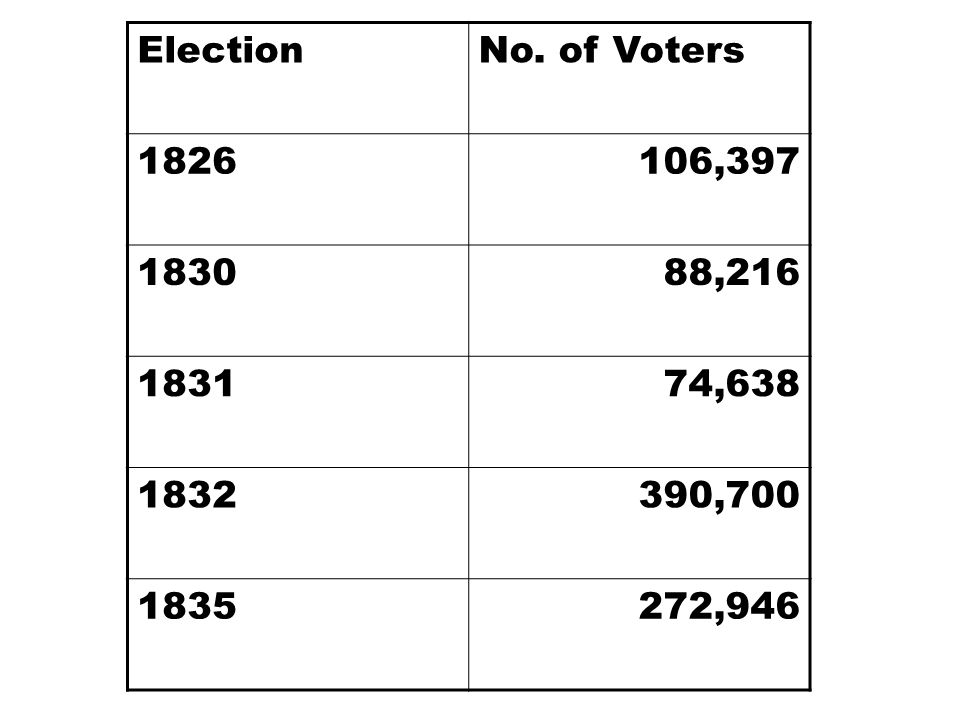 Election No. of Voters 1826 106,397 1830 88,216 1831 74,638 1832 390,700 1835 272,946