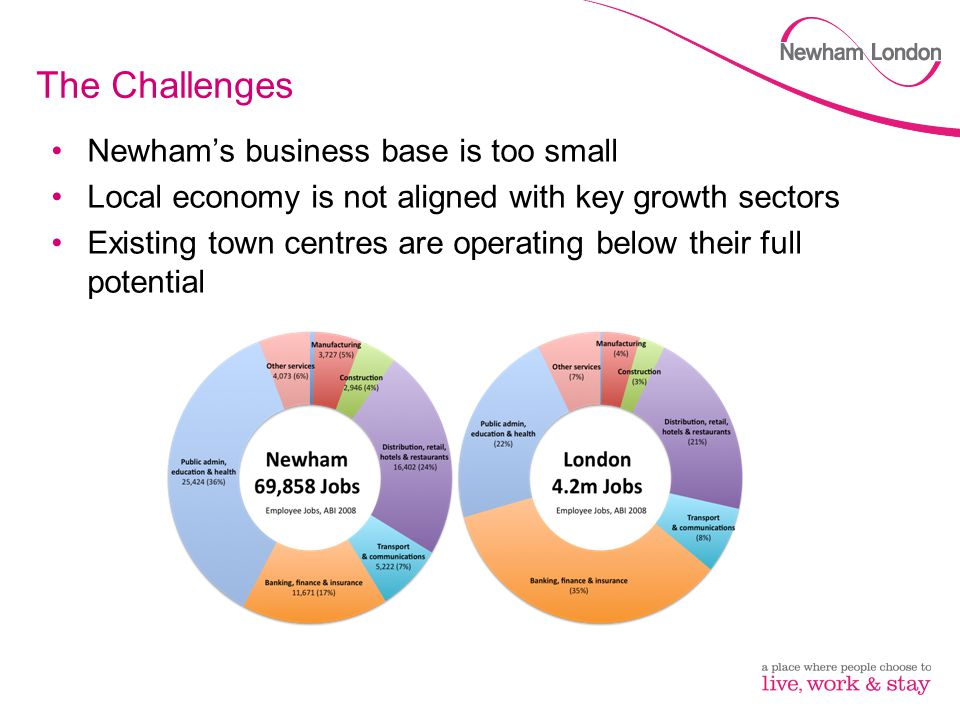 The Challenges Newham's business base is too small