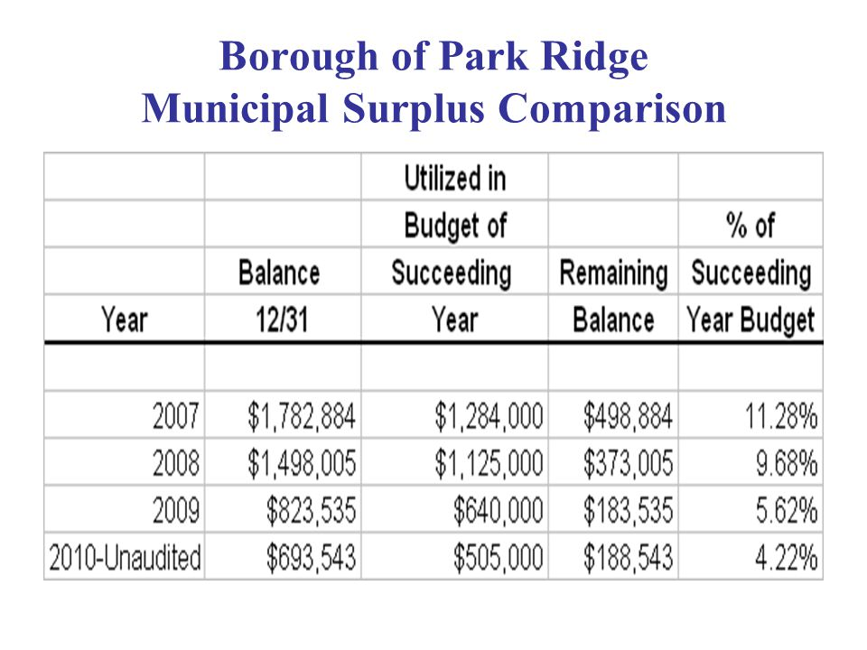 Borough of Park Ridge Municipal Surplus Comparison
