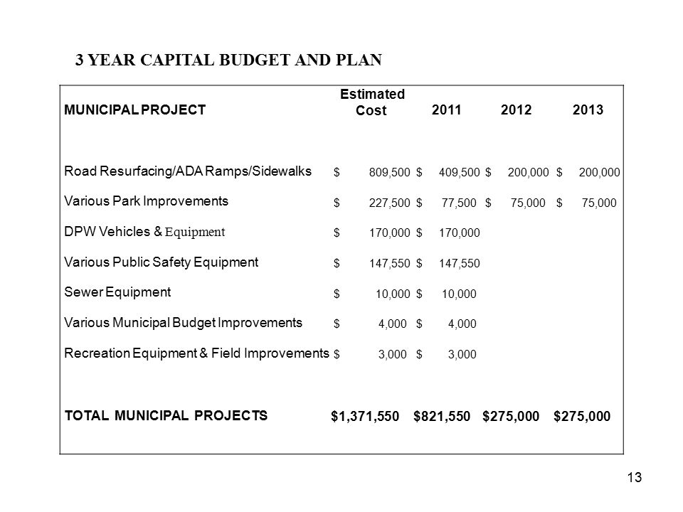 3 YEAR CAPITAL BUDGET AND PLAN
