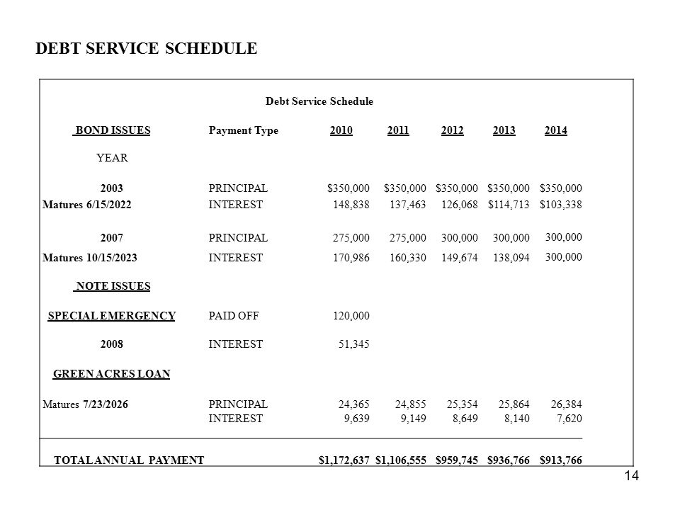 DEBT SERVICE SCHEDULE Debt Service Schedule BOND ISSUES Payment Type