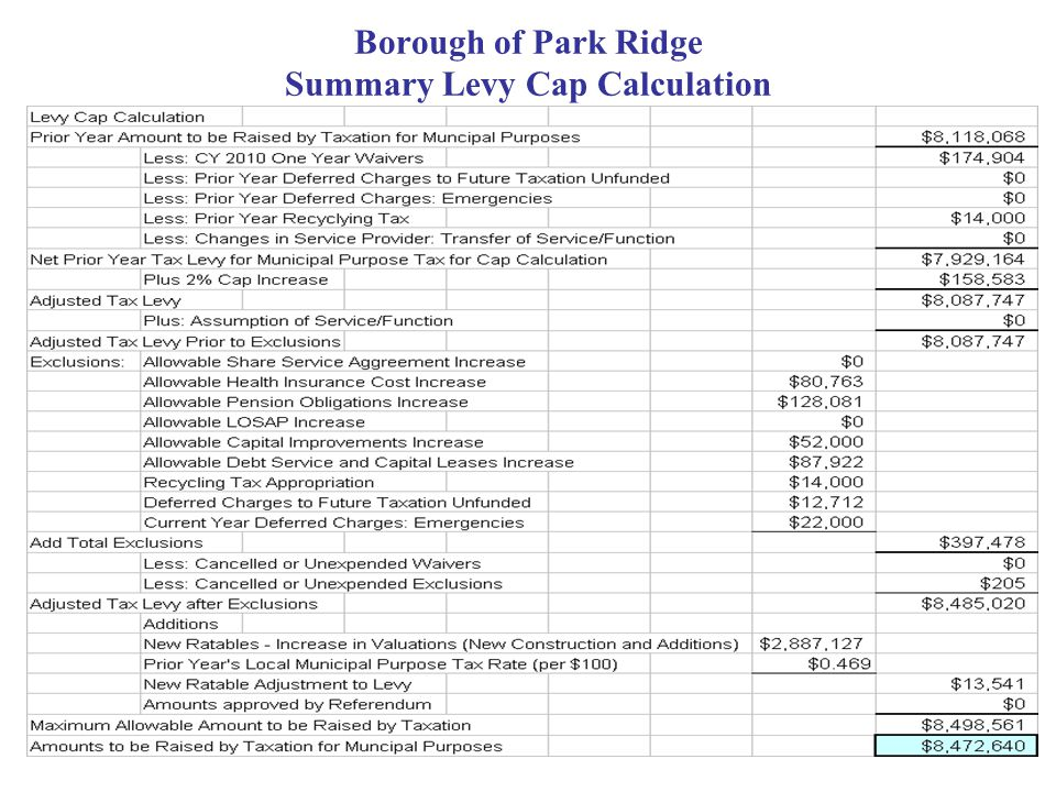 Borough of Park Ridge Summary Levy Cap Calculation