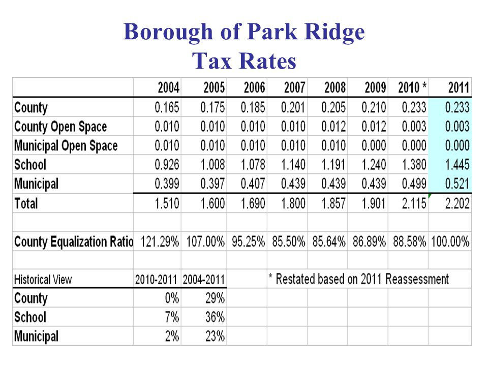 Borough of Park Ridge Tax Rates