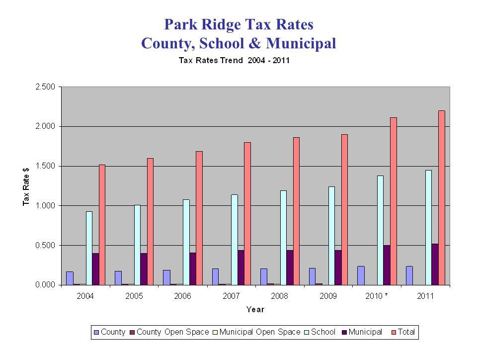 Park Ridge Tax Rates County, School & Municipal