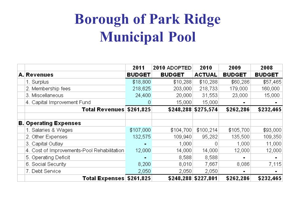 Borough of Park Ridge Municipal Pool