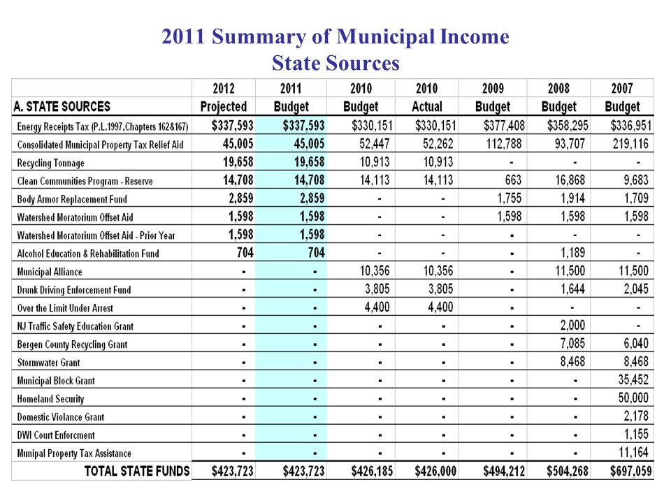 2011 Summary of Municipal Income State Sources