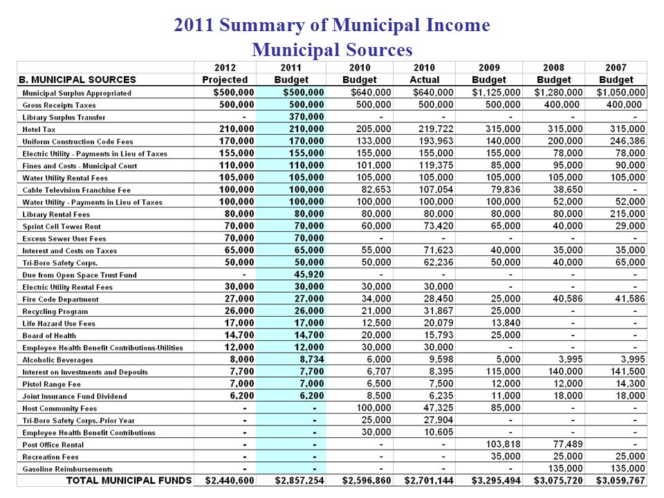2011 Summary of Municipal Income Municipal Sources