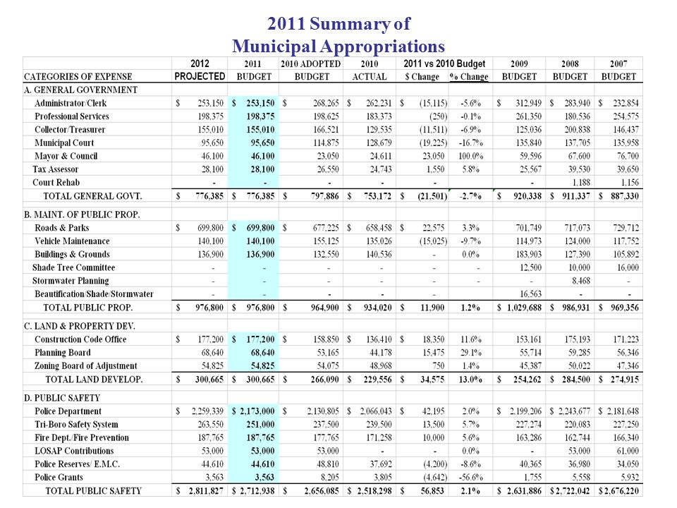 2011 Summary of Municipal Appropriations