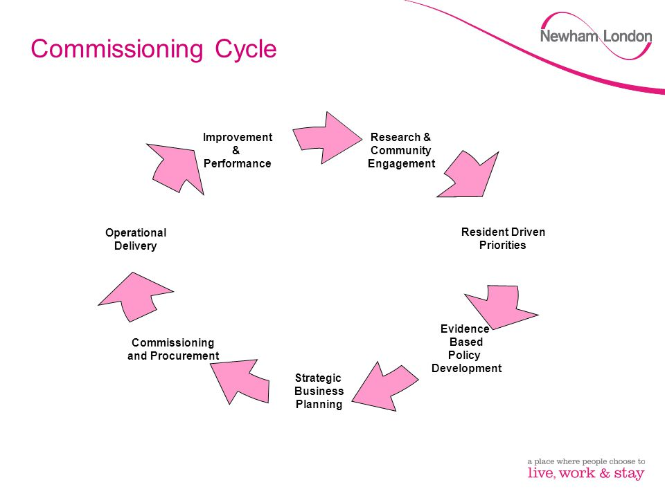 Commissioning Cycle Our way of achieving 14