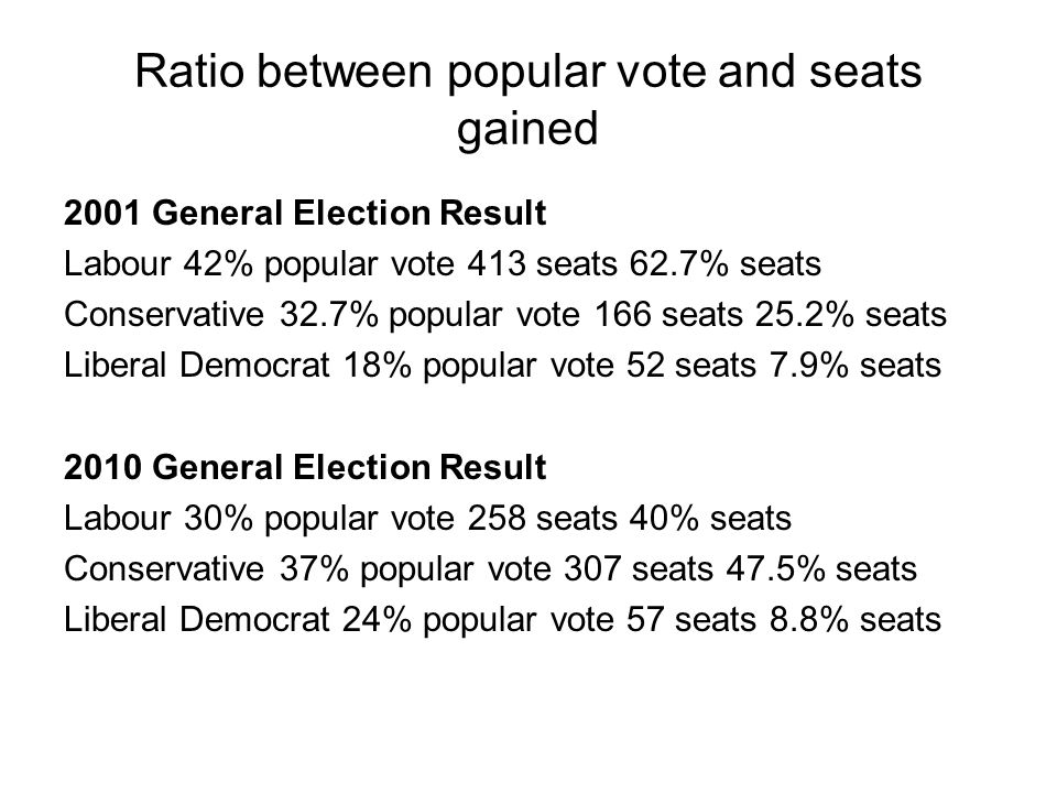 Ratio between popular vote and seats gained