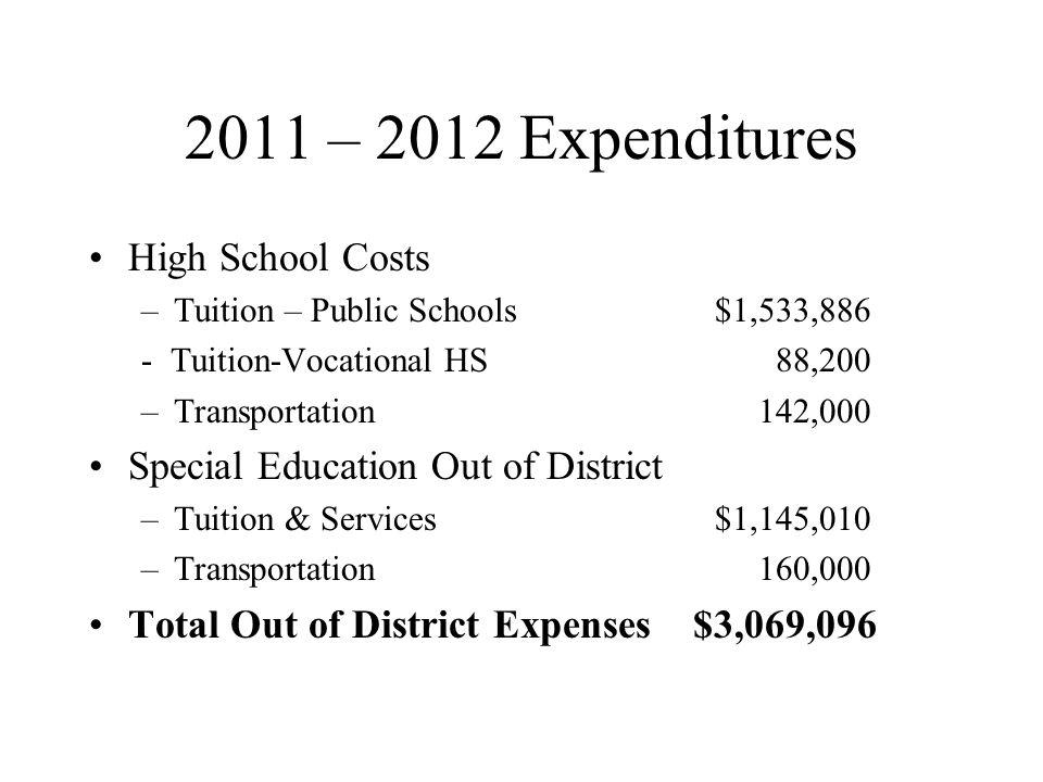 2011 – 2012 Expenditures High School Costs