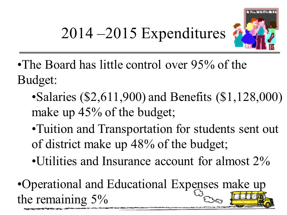 2014 –2015 Expenditures The Board has little control over 95% of the Budget: