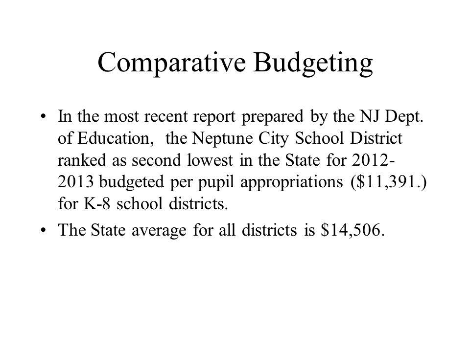 Comparative Budgeting