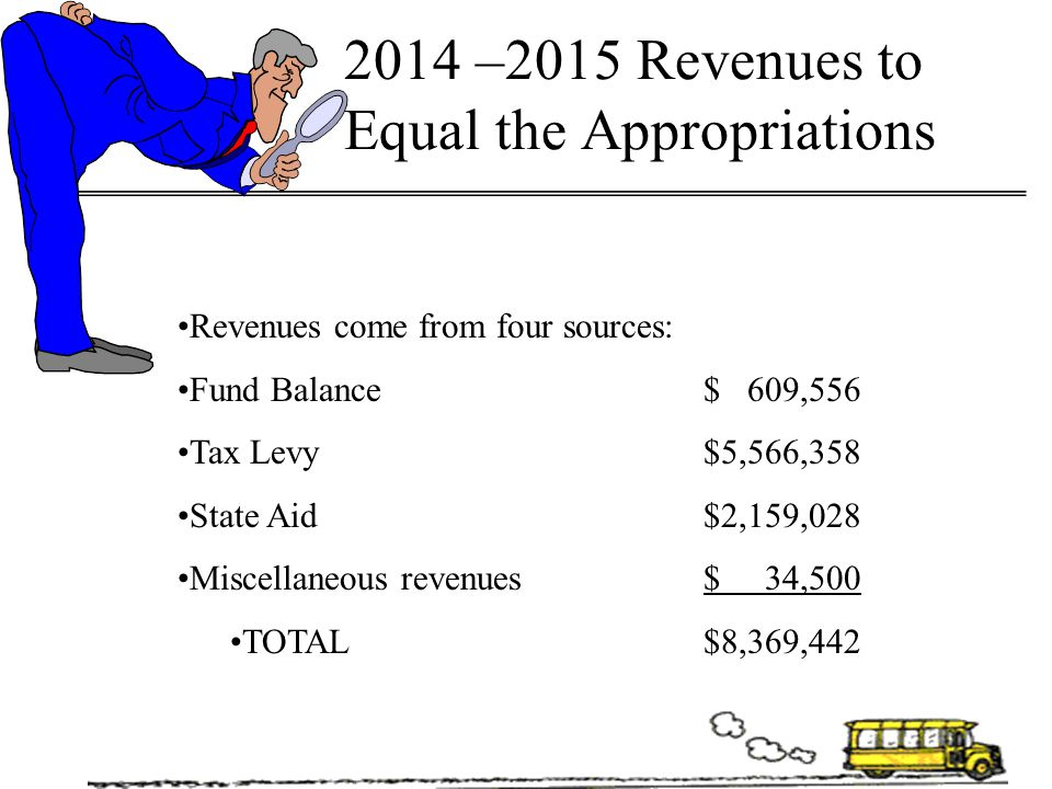 2014 –2015 Revenues to Equal the Appropriations