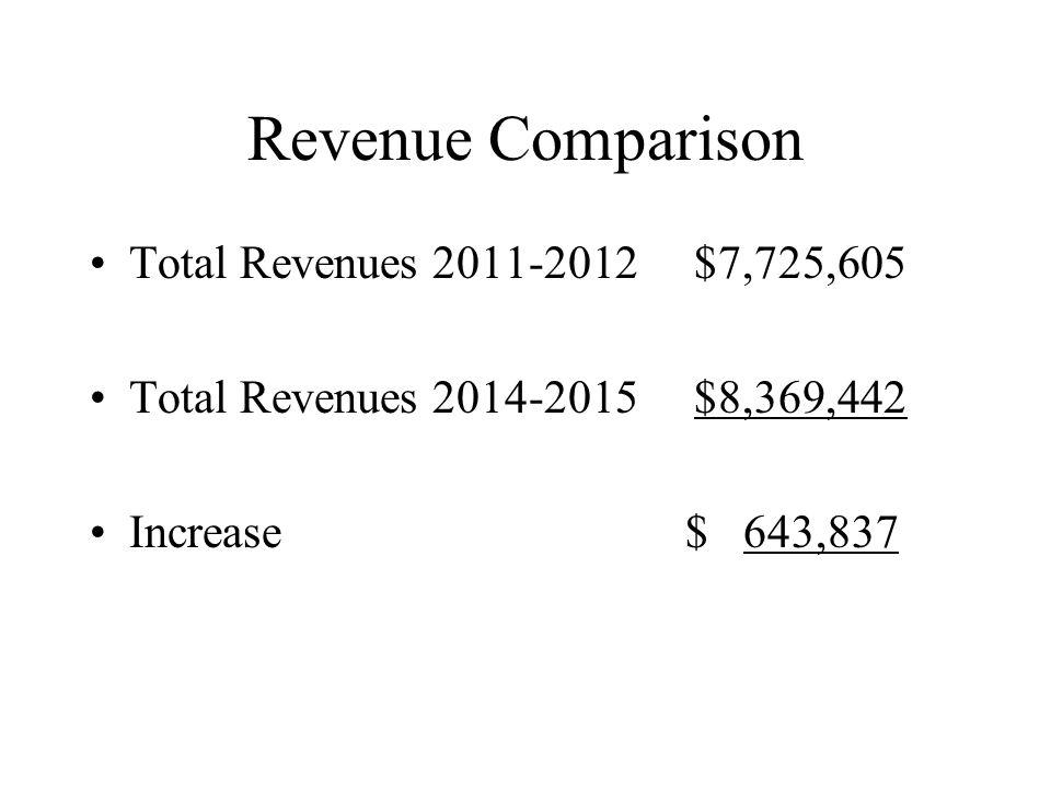 Revenue Comparison Total Revenues 2011-2012 $7,725,605