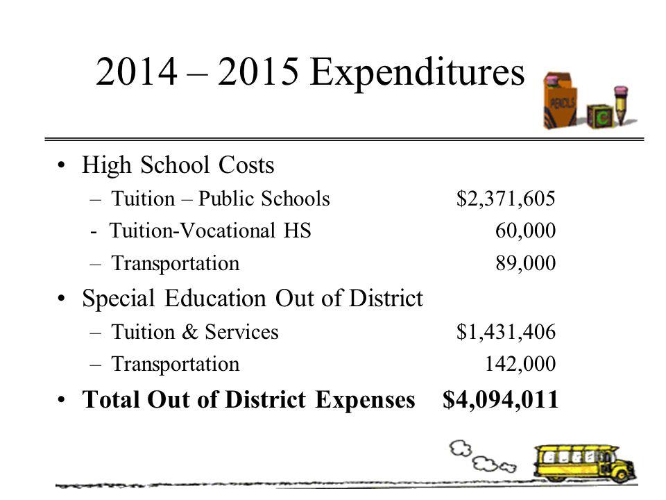 2014 – 2015 Expenditures High School Costs