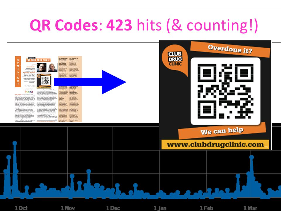 QR Codes: 423 hits (& counting!)
