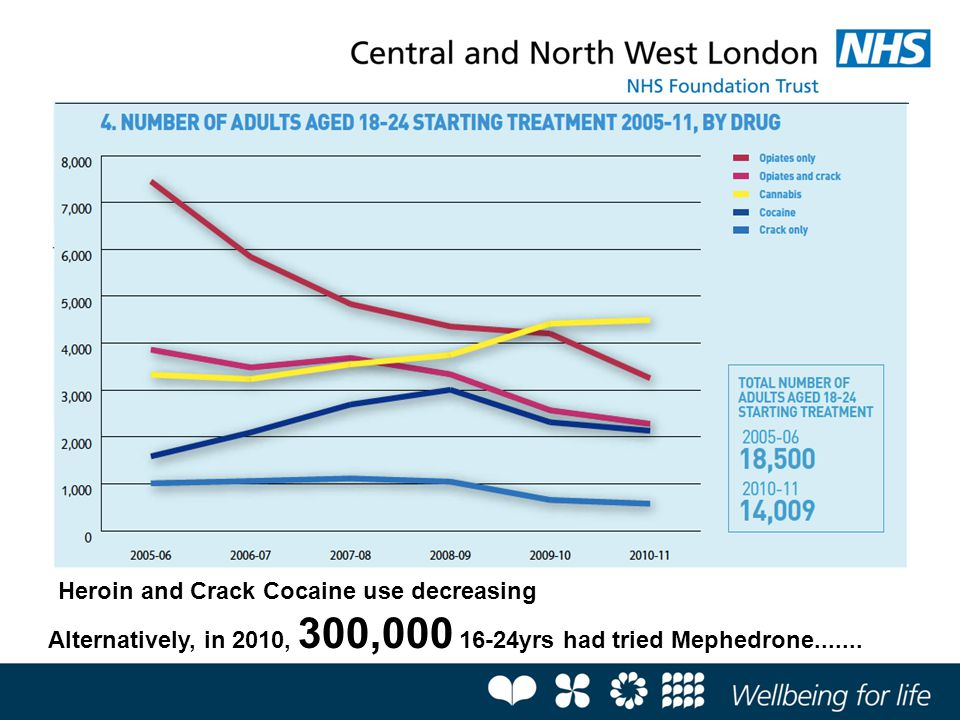 Heroin and Crack Cocaine use decreasing