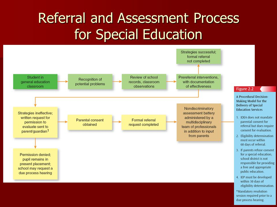Referral and Assessment Process for Special Education